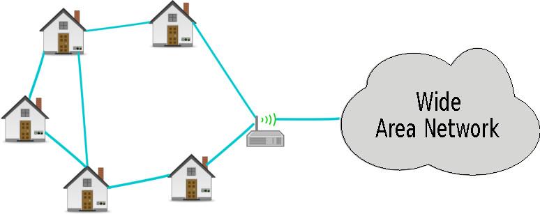 Figure 1.1 An Example Metering Scenari