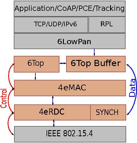 Figure 2.2 Alp Protocol Stak